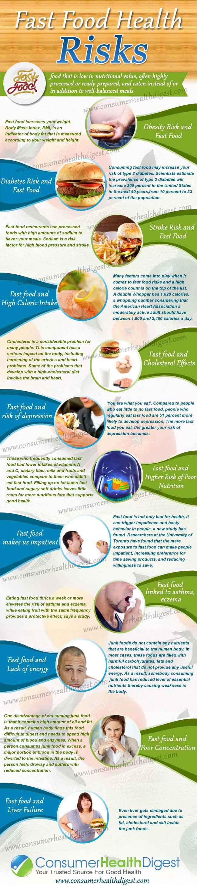 Health Risks of Fast Food