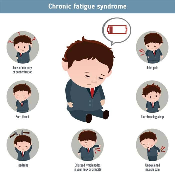 images Menopause Symptoms: Fatigue and Menopause