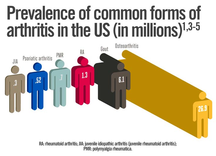 Prevalence of Psoriatic Arthritis