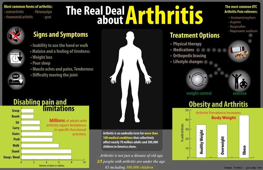 Prevalence of Arthritis