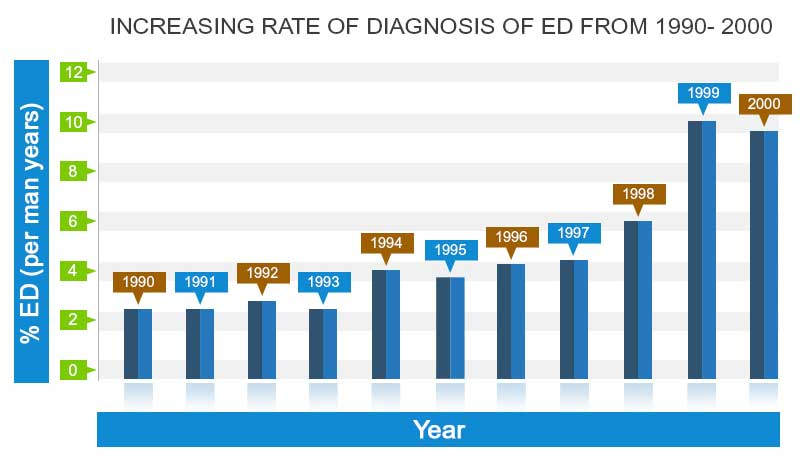 Rate of Diagnosis