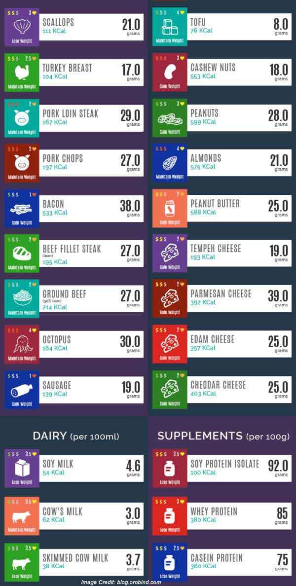 Protein Non-veg Info