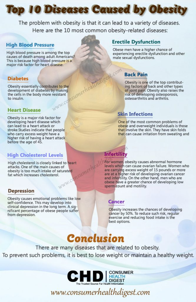 what has caused overweight and obese Health effects of obesity obesity has a far-ranging negative effect on health each year obesity-related conditions cost over 150 billion dollars and cause an estimated 300,000 premature deaths in the us.