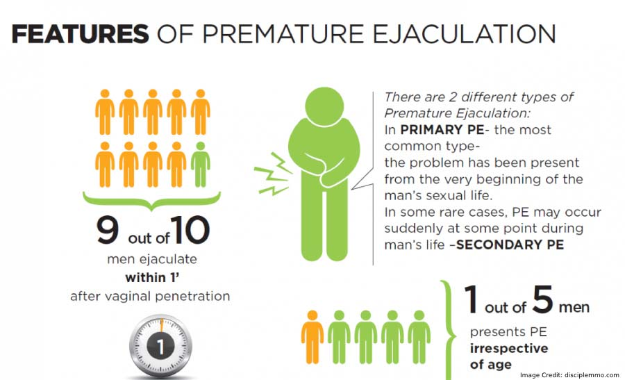 Premature Ejaculation Features
