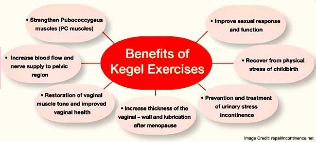 Benefits Kegel Exercise