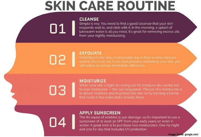 Care of Skin Info