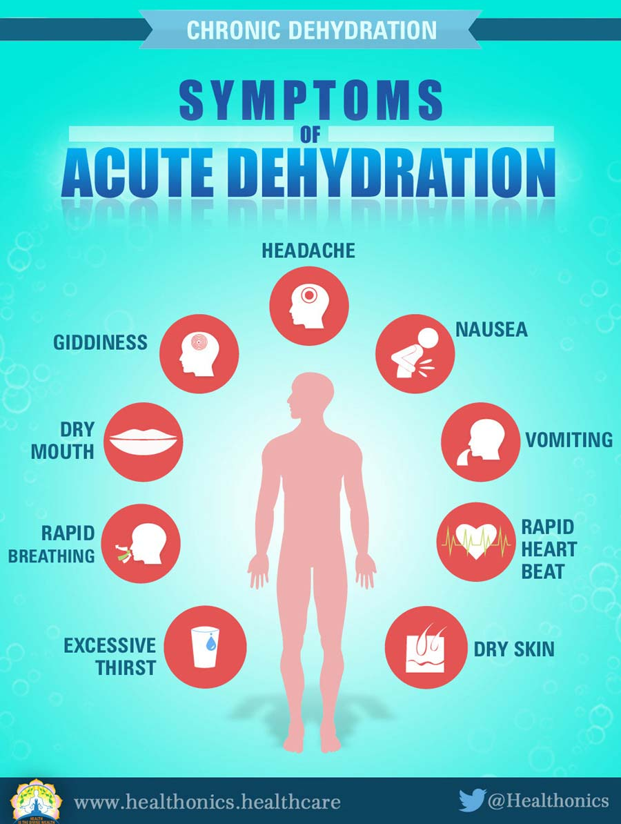 Chronic Dehydration Symptoms