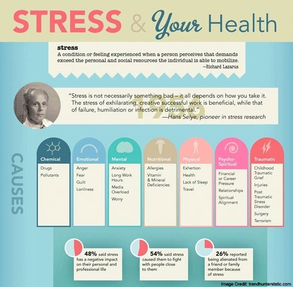 Stress and Health Info