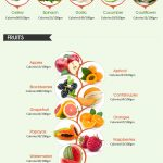 List of Low Calorie Foods