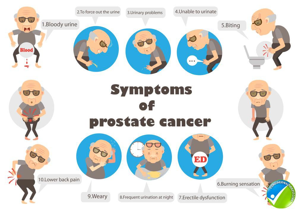 Sypmtoms Related Prostate Info