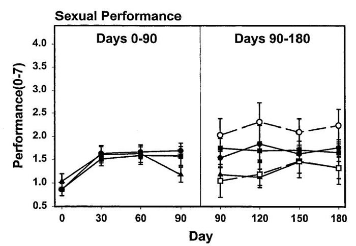 Enhancement in sexual function