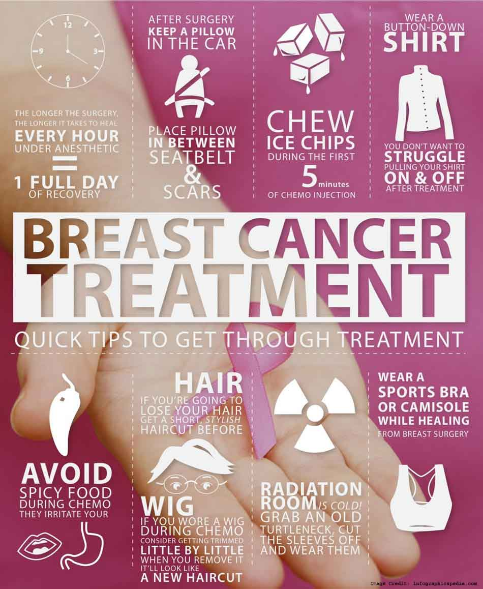 Breast Cancer Treatment Info