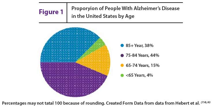 alzheimers essay Dementia is the most feared and distressing disorder of later life this essay will give an overview of dementia followed by the most common types of dementia the essay will cover the nursing assessment and the interventions.