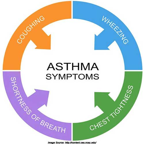 The signs and symptoms of an asthma attack