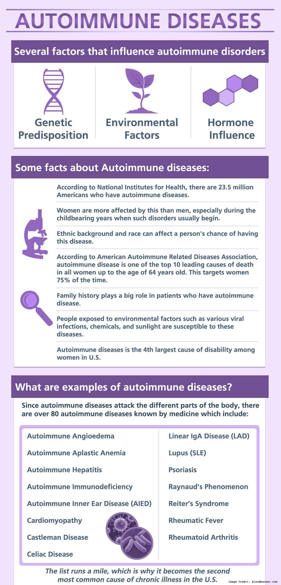 Autoimmune Diseases Info