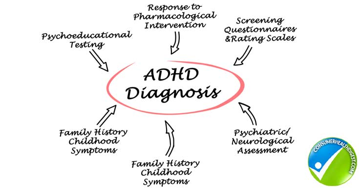 Diagnosing ADHD and ADD