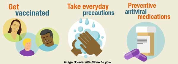 Precautions and Self Care