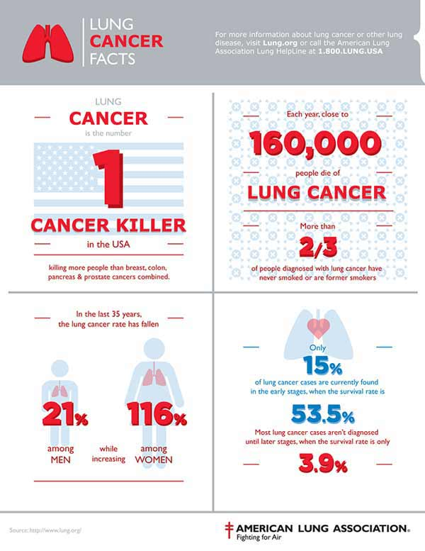 Lung Cancer Info