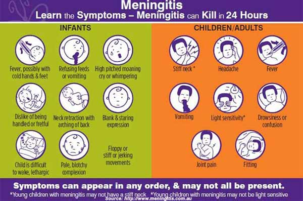Meningitis Signs and Symptoms