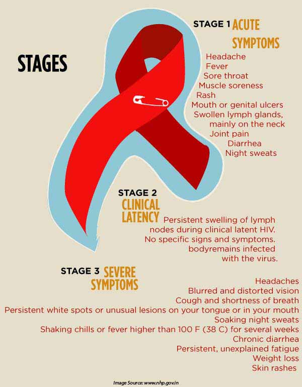HIV/AIDS: Sympt... Hiv Aids Symptoms