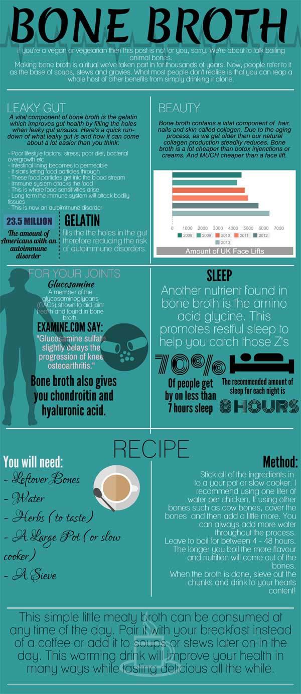 Health Benefits of Gelatin and Collagen from Bone Broth