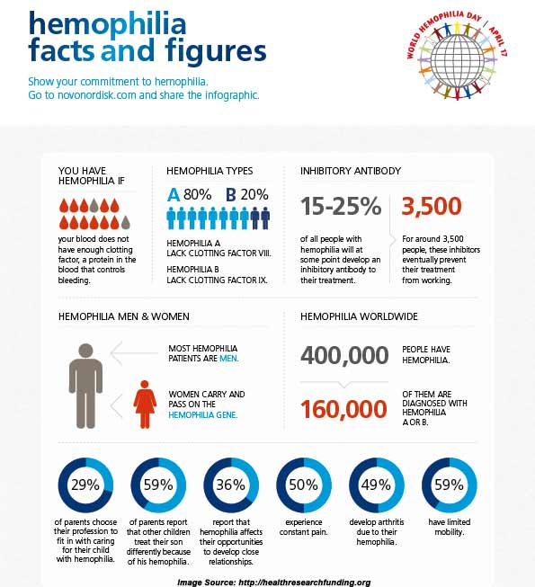 Hemophilia Awareness Month Facts