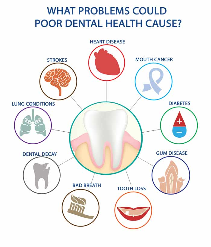 Purpose of World Oral Health Day