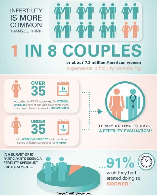 health infertility basic understanding