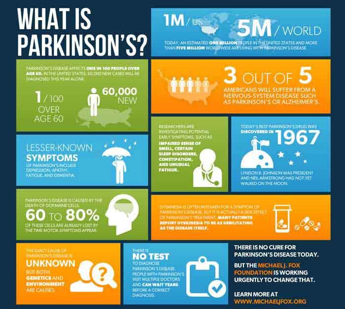 Parkinson's Disease Info