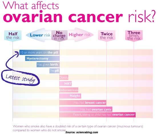 Risk Factors Of Ovarian Cancer