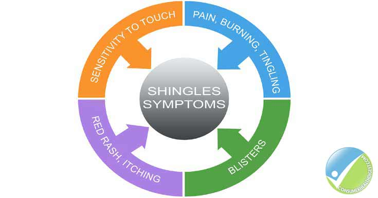 Symptoms Of Shingles