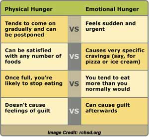 Emotional Hunger and Physical Hunger Difference