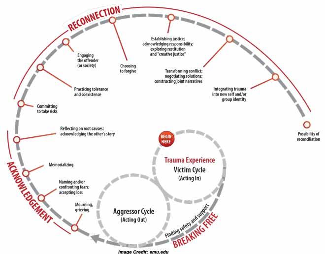 Purpose of Trauma-aware Programming and Practice