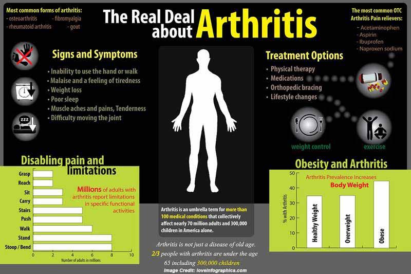 arthritisinfographic