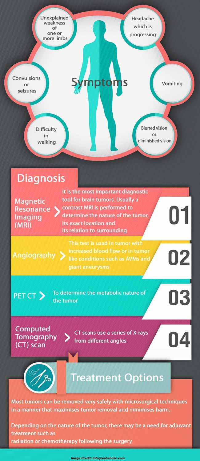 Causes of brain tumor