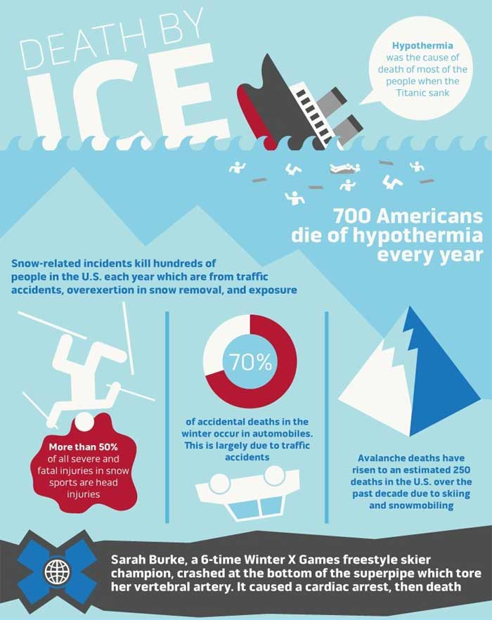 Causes of Hypothermia