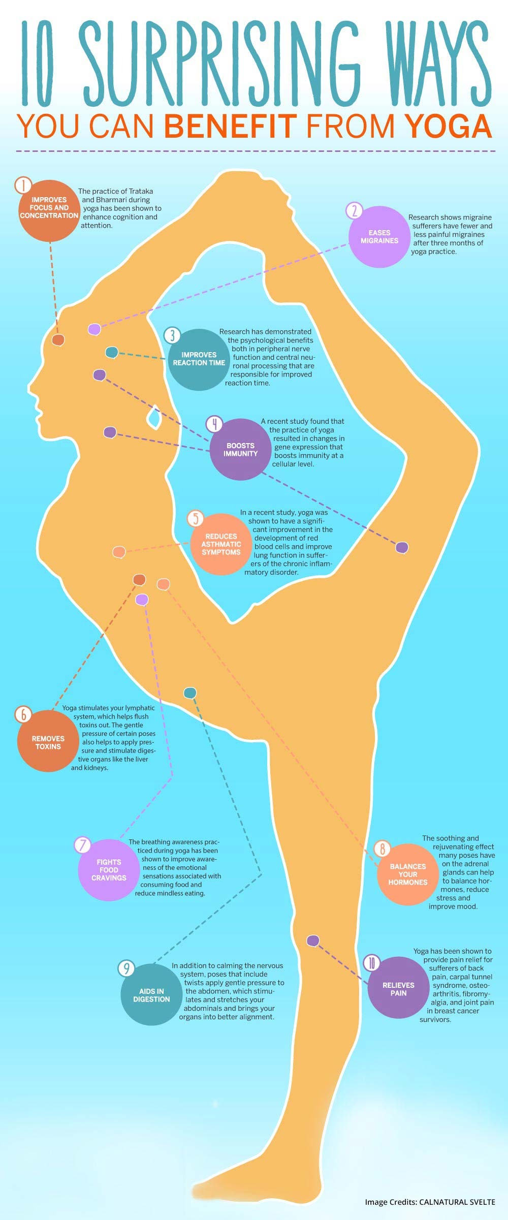 Ways of Yoga Info