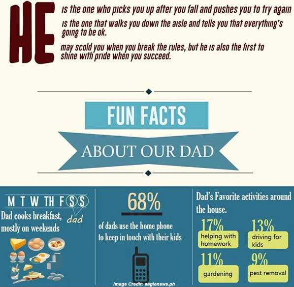 Father Day Facts