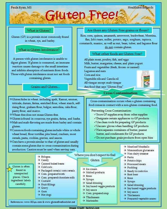 Gluten-Free Diet Info