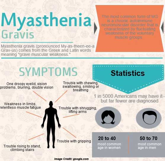 myasthenia gravis Myasthenia gravis (mg) is the most common neuromuscular junction disease and presents with increasing fatigue brought on by exertion epidemiology incidence is estimated at 15-20 per 100,000 1,2.
