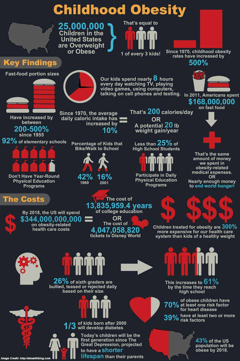 Childhood Obesity Info