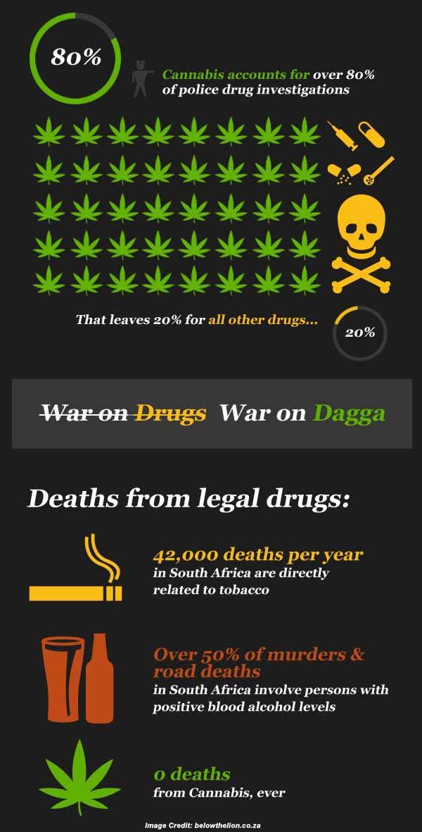 dagga and cannabis info