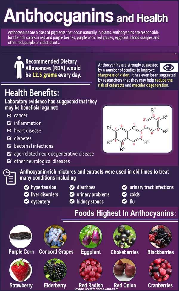 Dietary Benefits