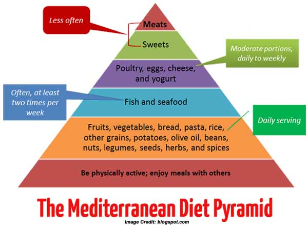 Positives and negatives of the Mediterranean diet