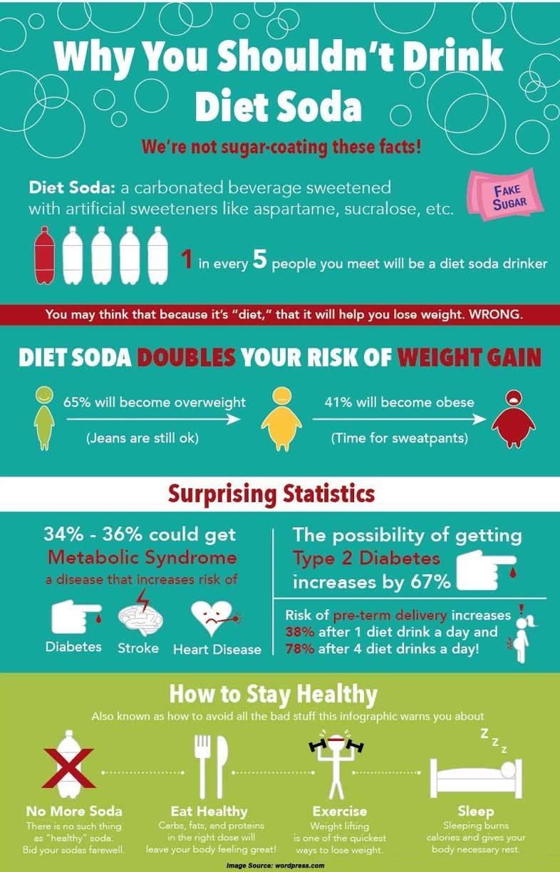 Diet Soda Info