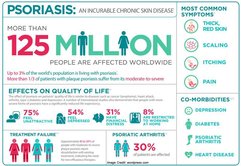 Purpose of Psoriasis Awareness Month