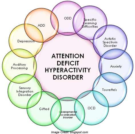 ADHD Info