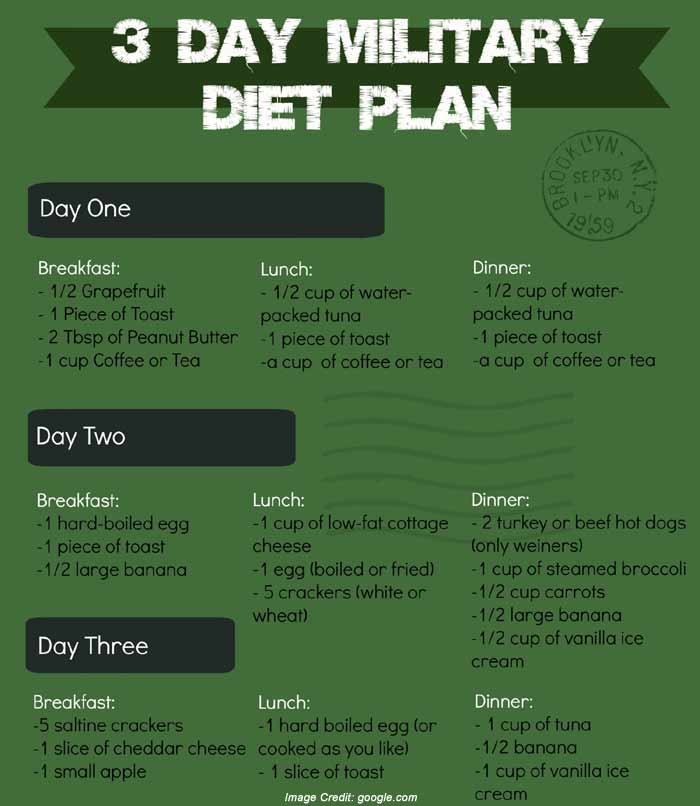 3 Day Military Diet - The Shocking Truth You May Have ...