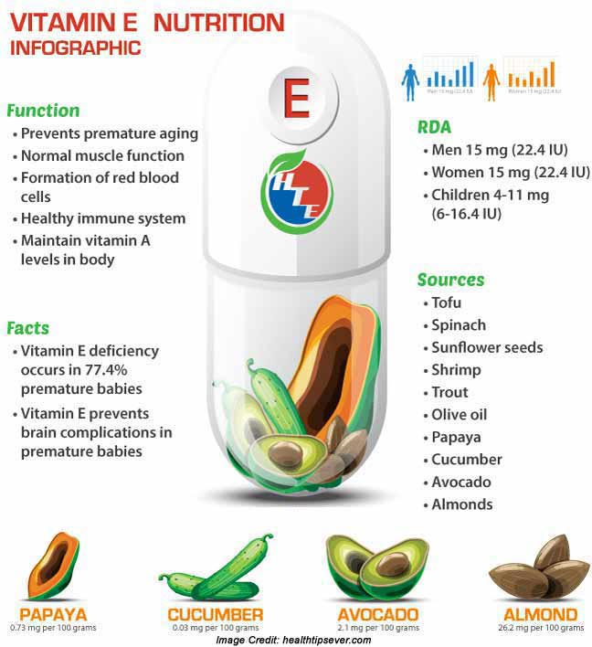 Vitamin E Info