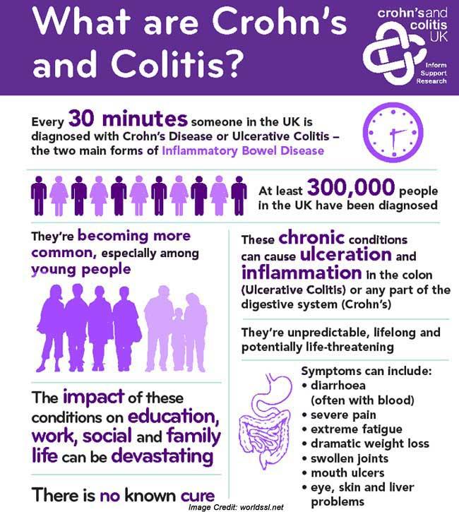 Crohns and Colitis Awareness Info